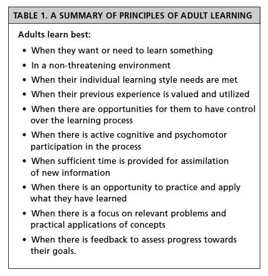 Adult Learning Theory Andragogy Research Paper Example.