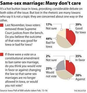 Same Sex Marriage Pros And Cons Essay